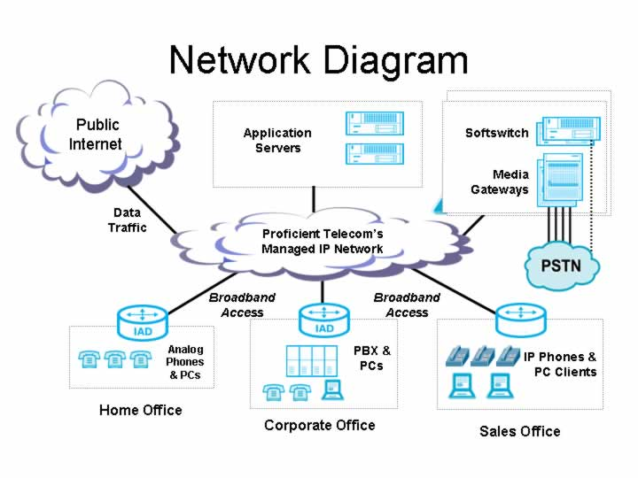 destined for the internet are then routed through to the public internet  and voice packets destined for a telephone number are switch to the public  switched